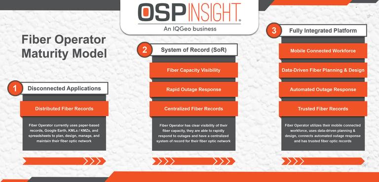 Understanding The Fiber Operator Maturity Model (featured image)-1